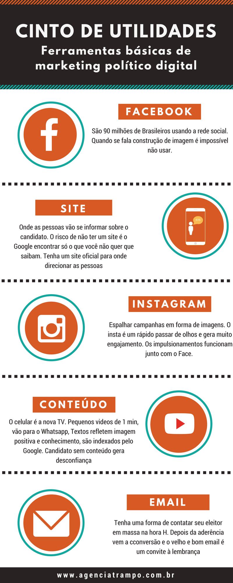 ferramentas básicas de marketing político digital, infográfico