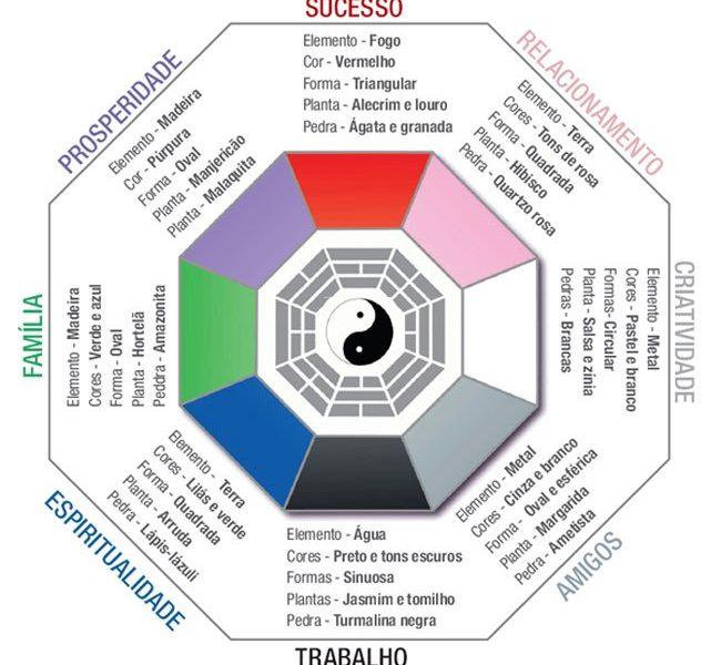 Feng Shui digital, ative as energias na sua empresa