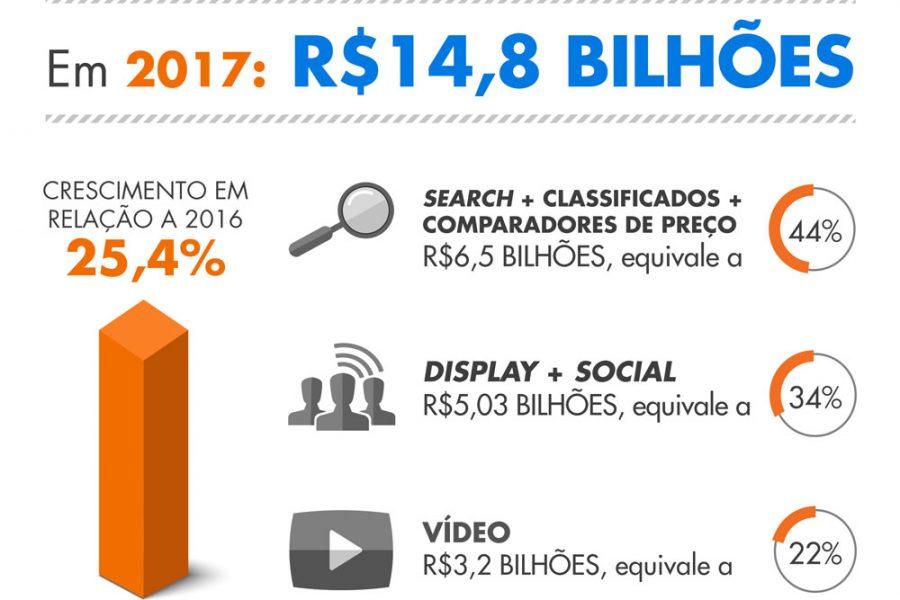 Vale a pena investir em publicidade digital?