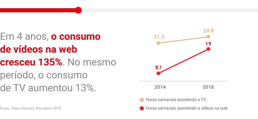 Consumo de vídeos do Youtube só cresce